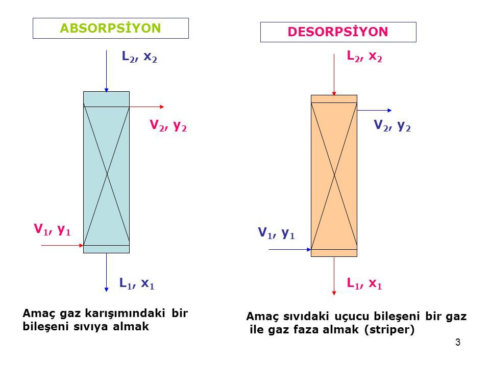 3 ABSORPSİYONDESORPSİYON L 2, x 2 L 1, x 1 V 1, y 1 V 2, y 2 V 1, y 1 V 2, y 2 Amaç gaz karışımındaki bir bileşeni sıvıya almak Amaç sıvıdaki uçucu bi