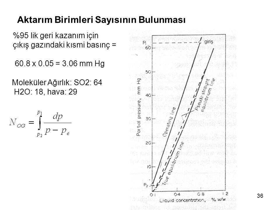 36 Aktarım Birimleri Sayısının Bulunması %95 lik geri kazanım için çıkış gazındaki kısmi basınç = 60.8 x 0.05 = 3.06 mm Hg Moleküler Ağırlık: SO2: 64 H2O: 18, hava: 29 giriş