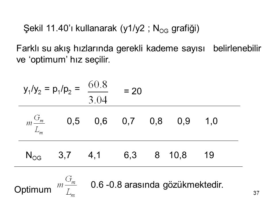 37 Şekil 11.40'ı kullanarak (y1/y2 ; N OG grafiği) Farklı su akış hızlarında gerekli kademe sayısı belirlenebilir ve 'optimum' hız seçilir. y 1 /y 2 =