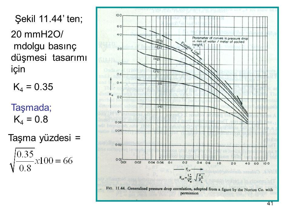 41 Şekil 11.44' ten; K 4 = 0.35 Taşmada; K 4 = 0.8 20 mmH2O/ mdolgu basınç düşmesi tasarımı için Taşma yüzdesi =