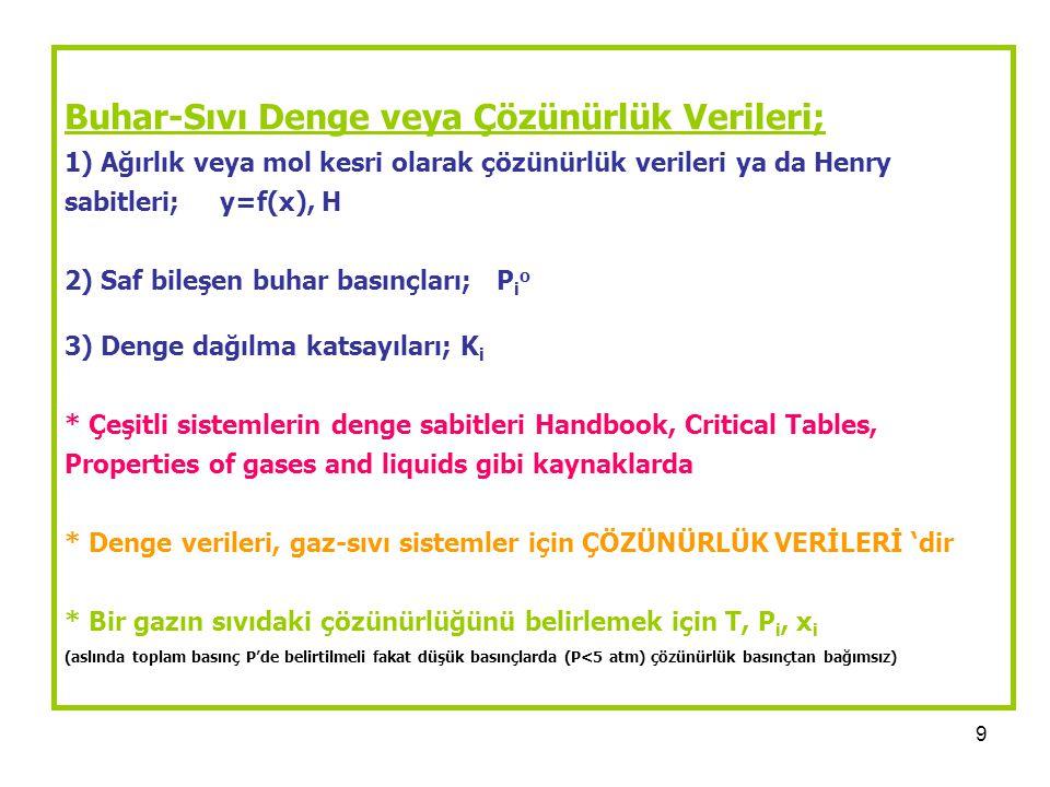 9 Buhar-Sıvı Denge veya Çözünürlük Verileri; 1) Ağırlık veya mol kesri olarak çözünürlük verileri ya da Henry sabitleri; y=f(x), H 2) Saf bileşen buhar basınçları; P i o 3) Denge dağılma katsayıları; K i * Çeşitli sistemlerin denge sabitleri Handbook, Critical Tables, Properties of gases and liquids gibi kaynaklarda * Denge verileri, gaz-sıvı sistemler için ÇÖZÜNÜRLÜK VERİLERİ 'dir * Bir gazın sıvıdaki çözünürlüğünü belirlemek için T, P i, x i (aslında toplam basınç P'de belirtilmeli fakat düşük basınçlarda (P<5 atm) çözünürlük basınçtan bağımsız)