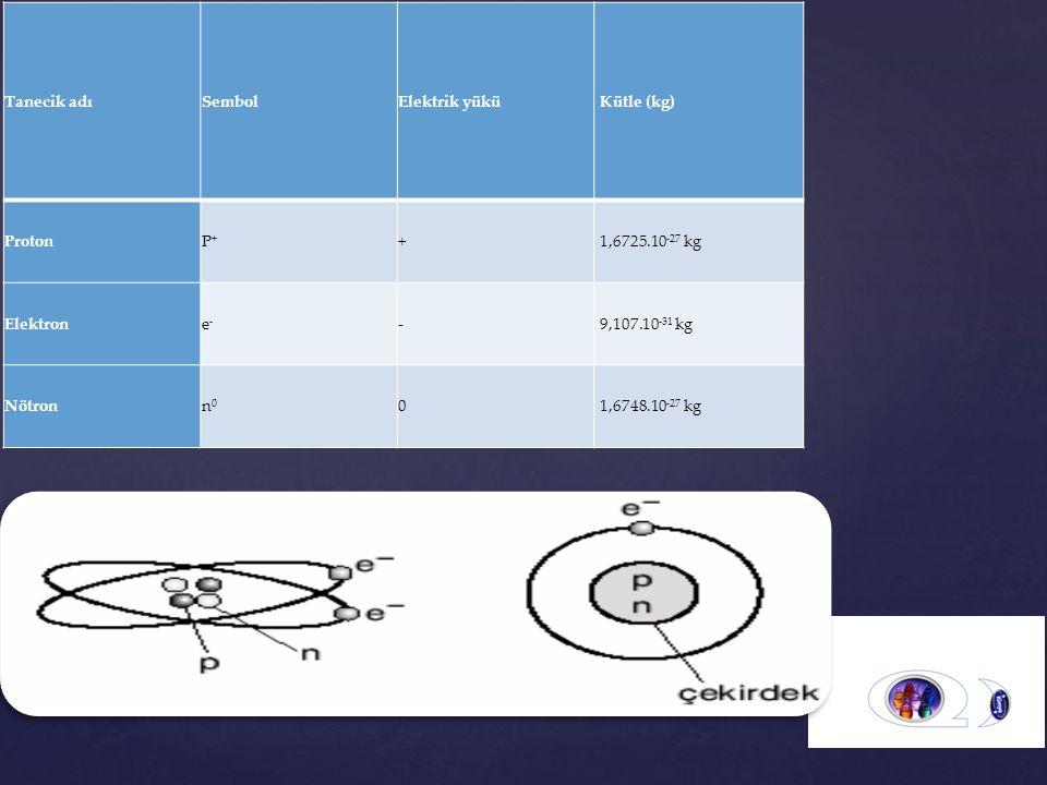 Tanecik adıSembolElektrik yükü Kütle (kg) ProtonP+P+ + 1,6725.10 -27 kg Elektrone-e- - 9,107.10 -31 kg Nötronn0n0 0 1,6748.10 -27 kg