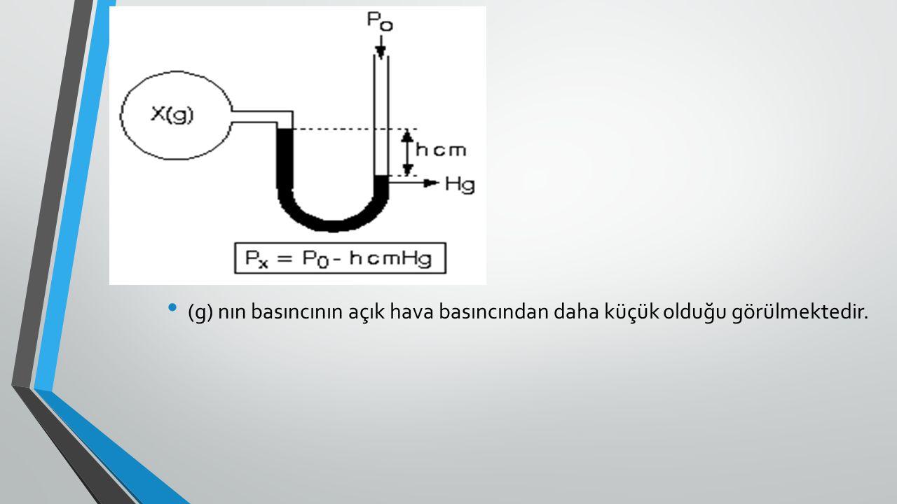 (g) nın basıncının açık hava basıncından daha küçük olduğu görülmektedir.