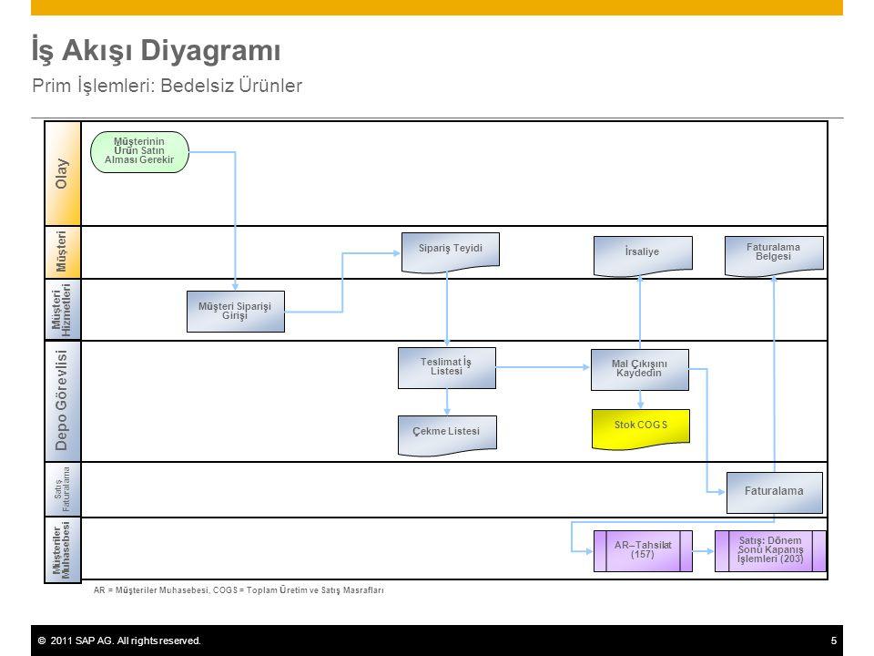 ©2011 SAP AG. All rights reserved.5 İş Akışı Diyagramı Prim İşlemleri: Bedelsiz Ürünler M ü şteri Müşteri Hizmetleri Depo Görevlisi Olay Müşteri Sipar