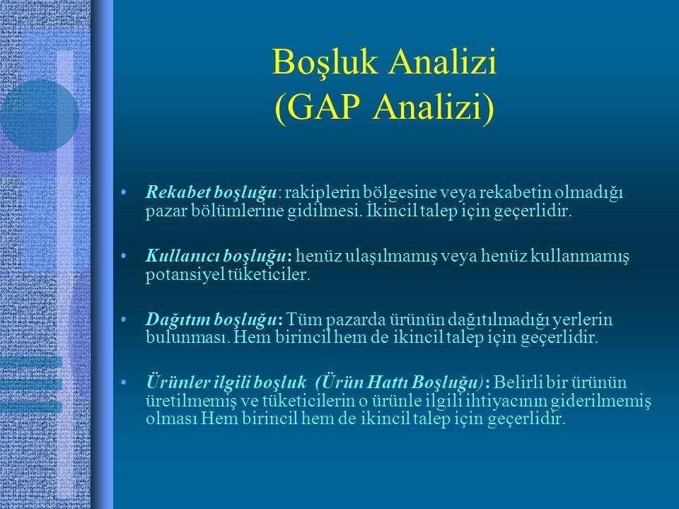 Boşluk Analizi (GAP Analizi) Rekabet boşluğu: rakiplerin bölgesine veya rekabetin olmadığı pazar bölümlerine gidilmesi.