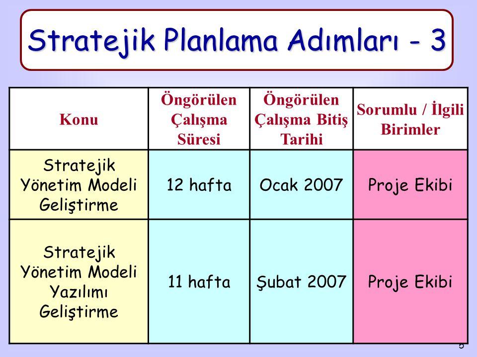 5 Stratejik Planlama Adımları - 3 Konu Öngörülen Çalışma Süresi Öngörülen Çalışma Bitiş Tarihi Sorumlu / İlgili Birimler Stratejik Yönetim Modeli Geliştirme 12 haftaOcak 2007Proje Ekibi Stratejik Yönetim Modeli Yazılımı Geliştirme 11 haftaŞubat 2007Proje Ekibi