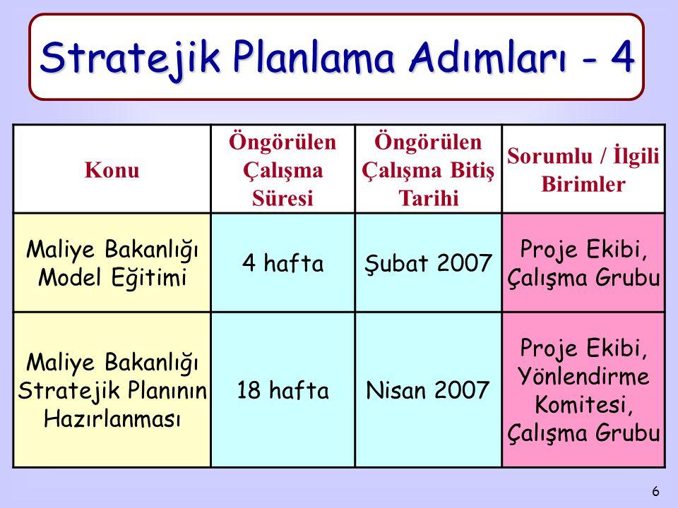 6 Stratejik Planlama Adımları - 4 Konu Öngörülen Çalışma Süresi Öngörülen Çalışma Bitiş Tarihi Sorumlu / İlgili Birimler Maliye Bakanlığı Model Eğitimi 4 haftaŞubat 2007 Proje Ekibi, Çalışma Grubu Maliye Bakanlığı Stratejik Planının Hazırlanması 18 haftaNisan 2007 Proje Ekibi, Yönlendirme Komitesi, Çalışma Grubu