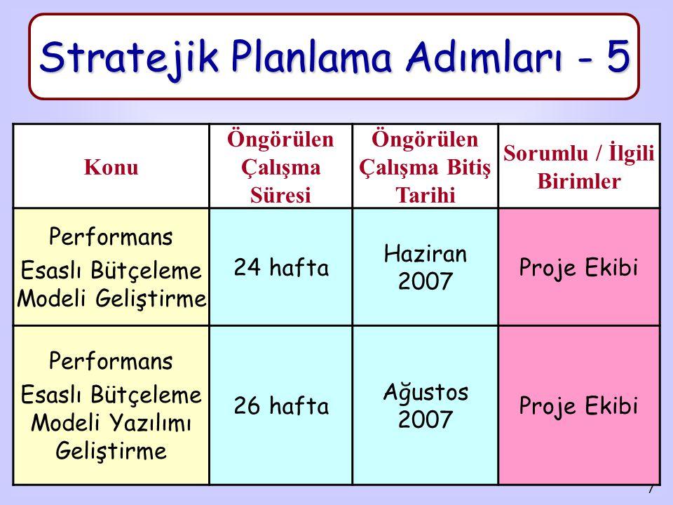8 Stratejik Planlama Adımları - 6 Konu Öngörülen Çalışma Süresi Öngörülen Çalışma Bitiş Tarihi Sorumlu / İlgili Birimler Maliye Bakanlığı Yazılım Eğitimi 1 hafta Temmuz 2007 Proje Ekibi, Çalışma Grubu Maliye Bakanlığı Performans Esaslı Bütçesinin Hazırlanması (2008-2010) 36 hafta Temmuz 2007 Proje Ekibi, Çalışma Grubu