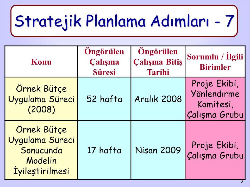 9 Stratejik Planlama Adımları - 7 Konu Öngörülen Çalışma Süresi Öngörülen Çalışma Bitiş Tarihi Sorumlu / İlgili Birimler Örnek Bütçe Uygulama Süreci (2008) 52 haftaAralık 2008 Proje Ekibi, Yönlendirme Komitesi, Çalışma Grubu Örnek Bütçe Uygulama Süreci Sonucunda Modelin İyileştirilmesi 17 haftaNisan 2009 Proje Ekibi, Çalışma Grubu