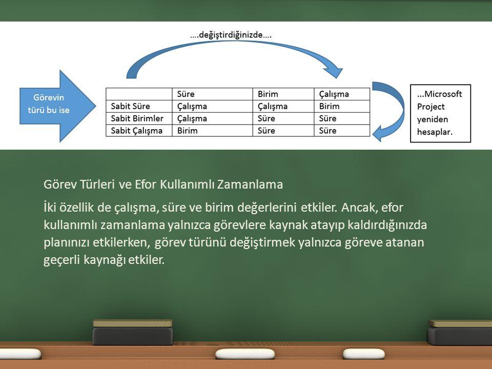 Görev Türleri ve Efor Kullanımlı Zamanlama İki özellik de çalışma, süre ve birim değerlerini etkiler.