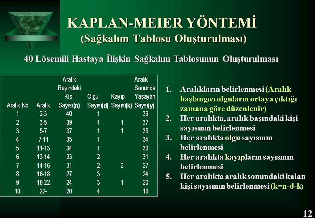KAPLAN-MEIER YÖNTEMİ (Sağkalım Tablosu Oluşturulması) 40 Lösemili Hastaya İlişkin Sağkalım Tablosunun Oluşturulması 40 Lösemili Hastaya İlişkin Sağkal