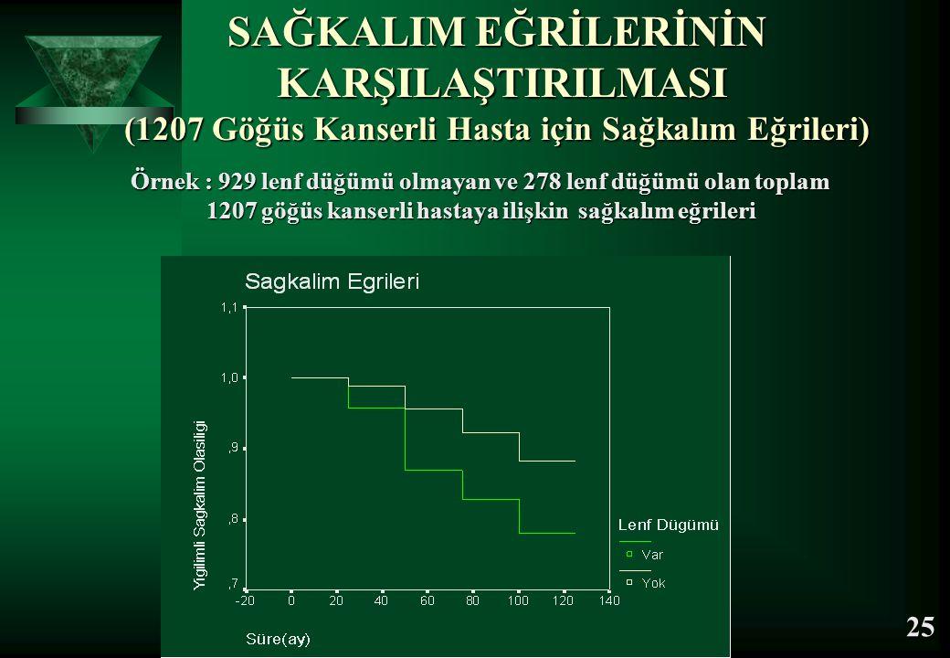 SAĞKALIM EĞRİLERİNİN KARŞILAŞTIRILMASI (1207 Göğüs Kanserli Hasta için Sağkalım Eğrileri) Örnek : 929 lenf düğümü olmayan ve 278 lenf düğümü olan topl