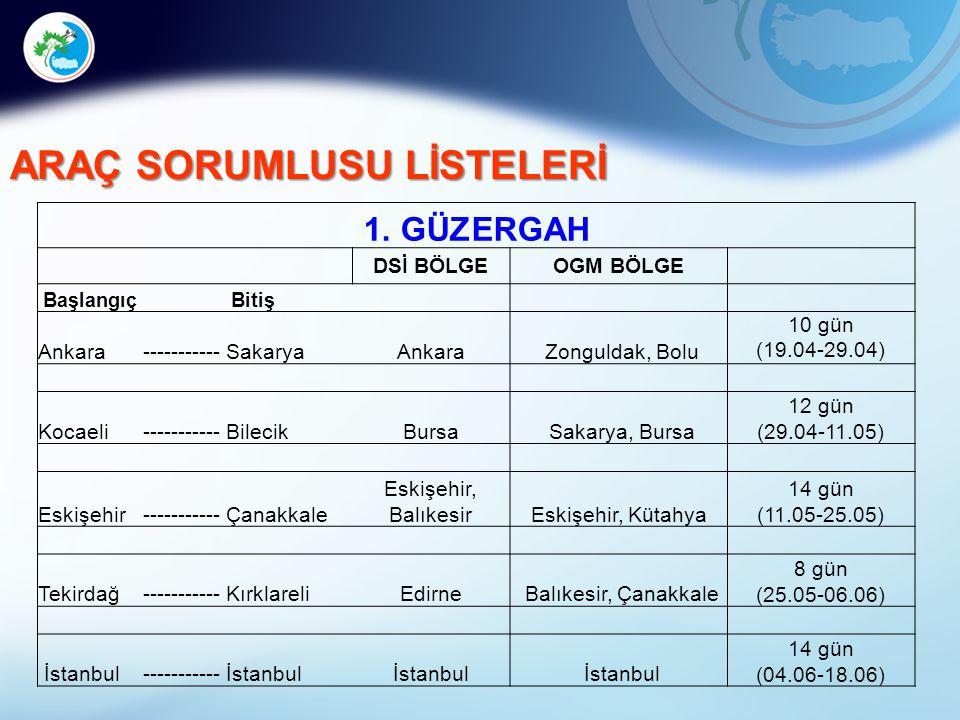 ARAÇ SORUMLUSU LİSTELERİ 1. GÜZERGAH DSİ BÖLGEOGM BÖLGE Başlangıç Bitiş Ankara-----------SakaryaAnkara Zonguldak, Bolu 10 gün (19.04-29.04) Kocaeli---