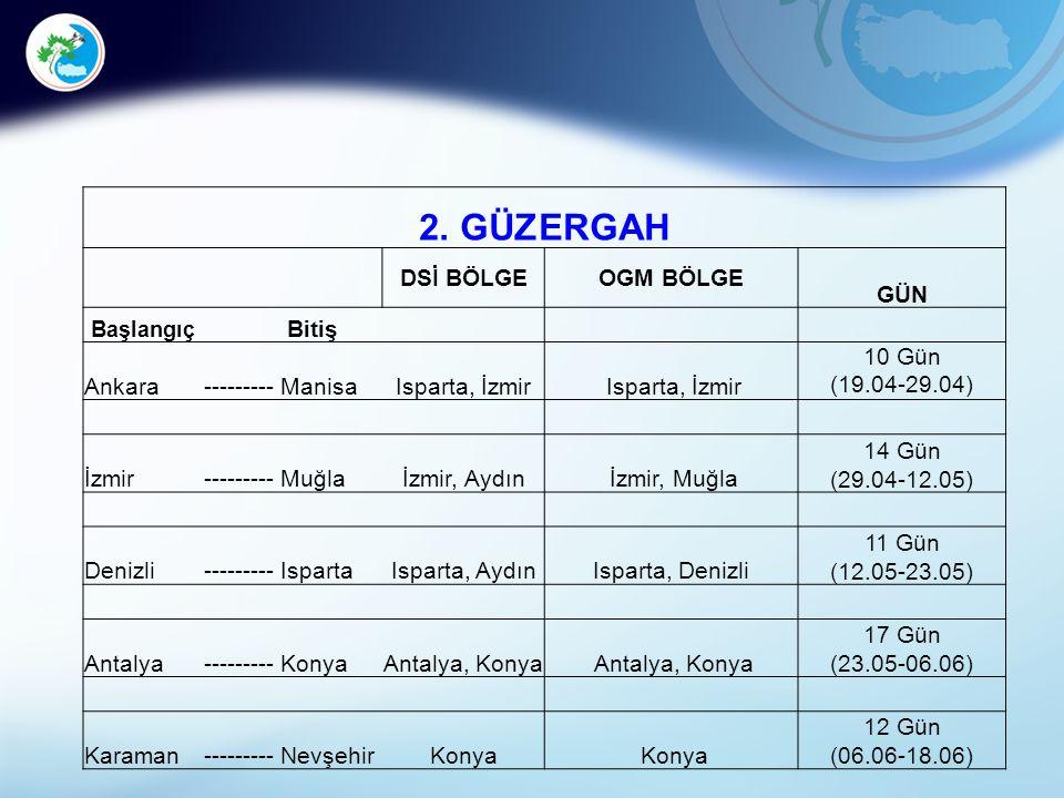 2. GÜZERGAH DSİ BÖLGEOGM BÖLGE GÜN Başlangıç Bitiş Ankara---------ManisaIsparta, İzmir 10 Gün (19.04-29.04) İzmir---------Muğlaİzmir, Aydın İzmir, Muğ