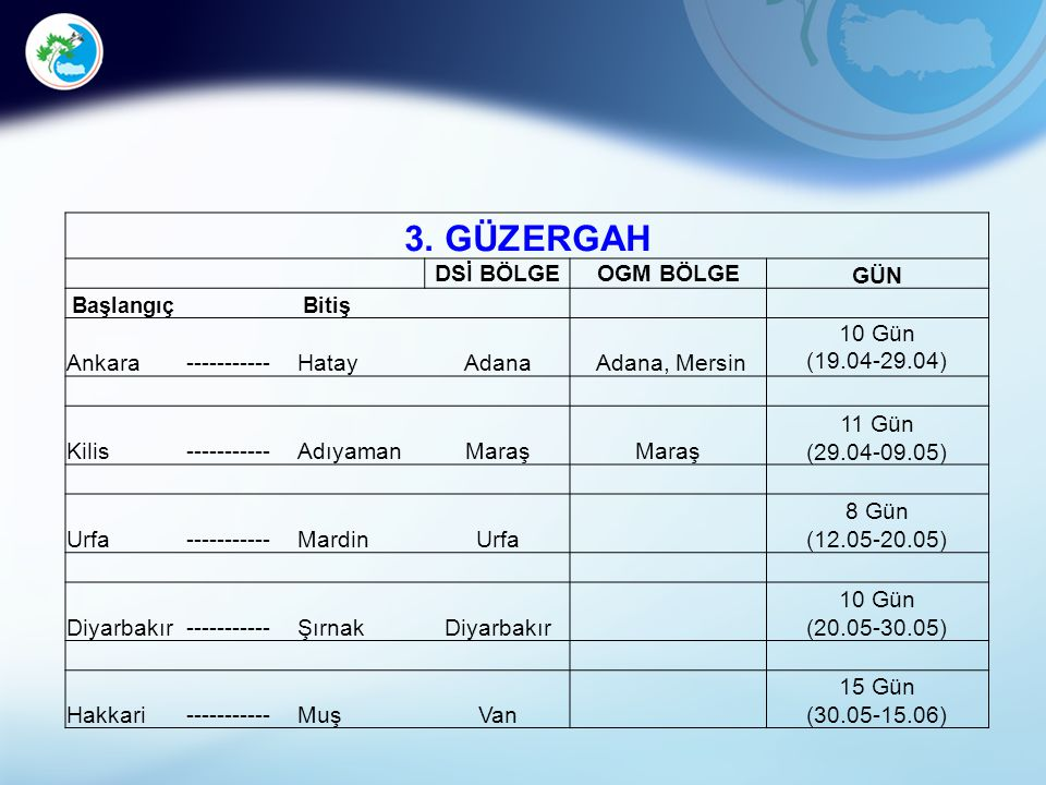3. GÜZERGAH DSİ BÖLGEOGM BÖLGE GÜN Başlangıç Bitiş Ankara-----------HatayAdana Adana, Mersin 10 Gün (19.04-29.04) Kilis-----------AdıyamanMaraş 11 Gün