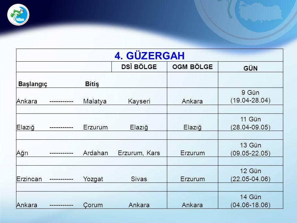 4. GÜZERGAH DSİ BÖLGEOGM BÖLGE GÜN Başlangıç Bitiş Ankara-----------MalatyaKayseriAnkara 9 Gün (19.04-28.04) Elazığ-----------ErzurumElazığ 11 Gün (28