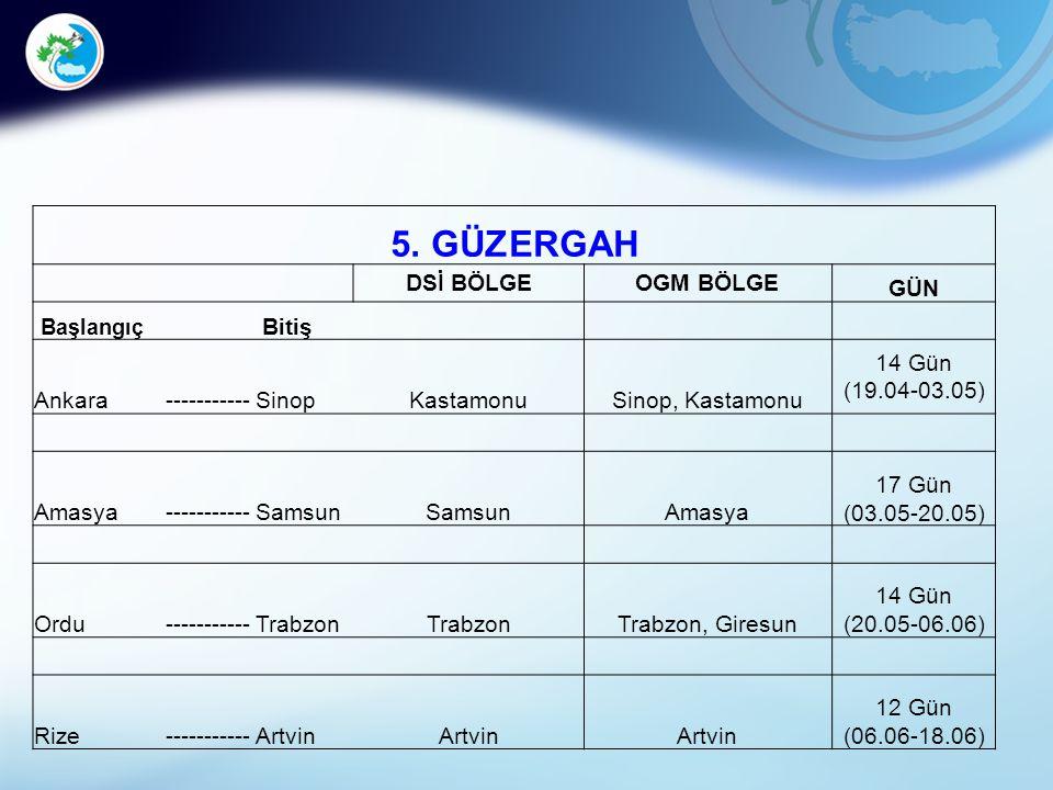 5. GÜZERGAH DSİ BÖLGEOGM BÖLGE GÜN Başlangıç Bitiş Ankara-----------SinopKastamonuSinop, Kastamonu 14 Gün (19.04-03.05) Amasya-----------Samsun Amasya
