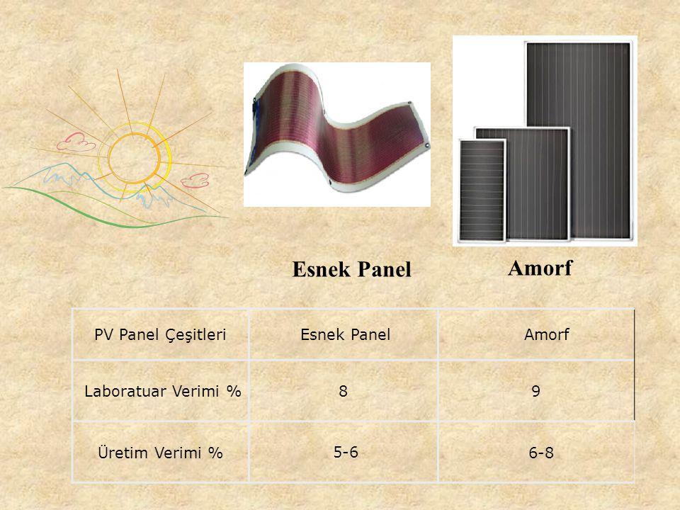 PV Panel Çeşitleri Polikristal Silisyum Monokristal Silisyum Laboratuar Verimi %1824 Üretim Verimi % 13-17 14-17