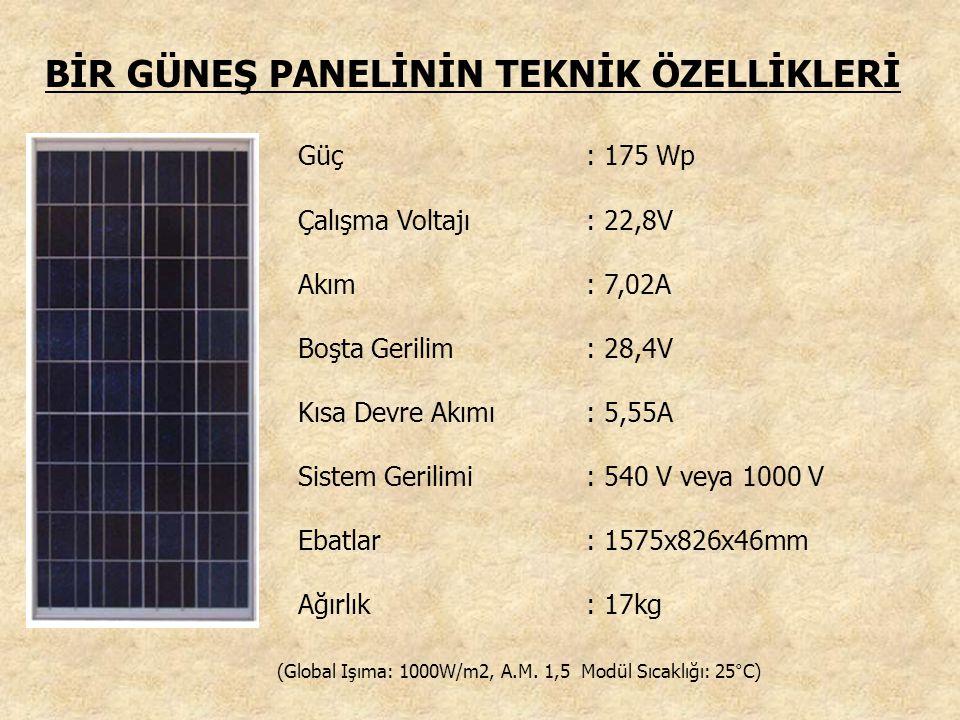 BİR GÜNEŞ PANELİNİN TEKNİK ÖZELLİKLERİ Güç: 175 Wp Çalışma Voltajı: 22,8V Akım: 7,02A Boşta Gerilim: 28,4V Kısa Devre Akımı: 5,55A Sistem Gerilimi: 540 V veya 1000 V Ebatlar: 1575x826x46mm Ağırlık: 17kg (Global Işıma: 1000W/m2, A.M.