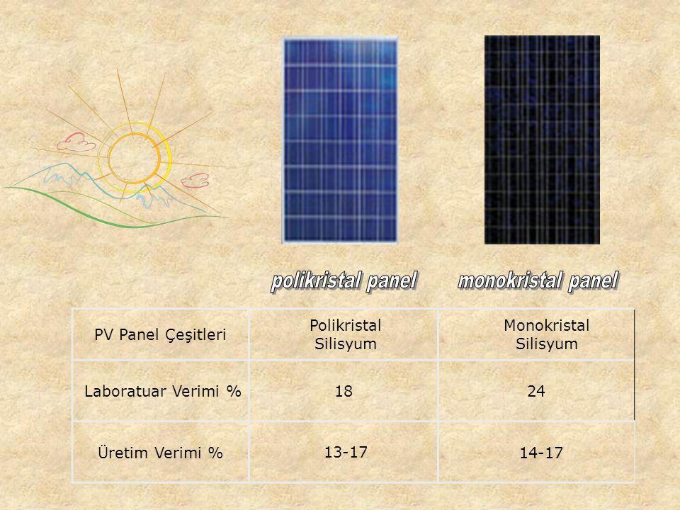 BİR GÜNEŞ PANELİNİN TEKNİK ÖZELLİKLERİ Güç: 175 Wp Çalışma Voltajı: 22,8V Akım: 7,02A Boşta Gerilim: 28,4V Kısa Devre Akımı: 5,55A Sistem Gerilimi: 54