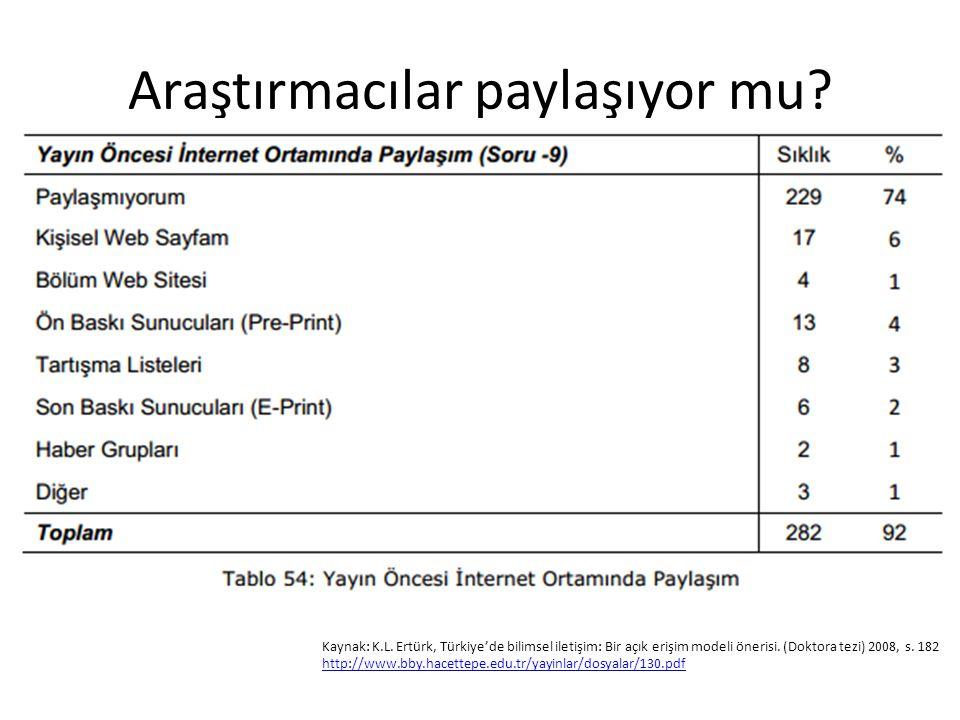 Araştırmacılar paylaşıyor mu? Kaynak: K.L. Ertürk, Türkiye'de bilimsel iletişim: Bir açık erişim modeli önerisi. (Doktora tezi) 2008, s. 182 http://ww