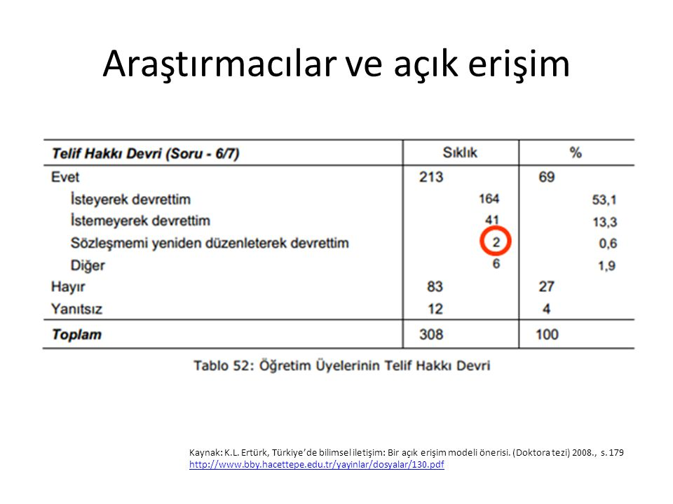 Araştırmacılar ve açık erişim Kaynak: K.L. Ertürk, Türkiye'de bilimsel iletişim: Bir açık erişim modeli önerisi. (Doktora tezi) 2008., s. 179 http://w