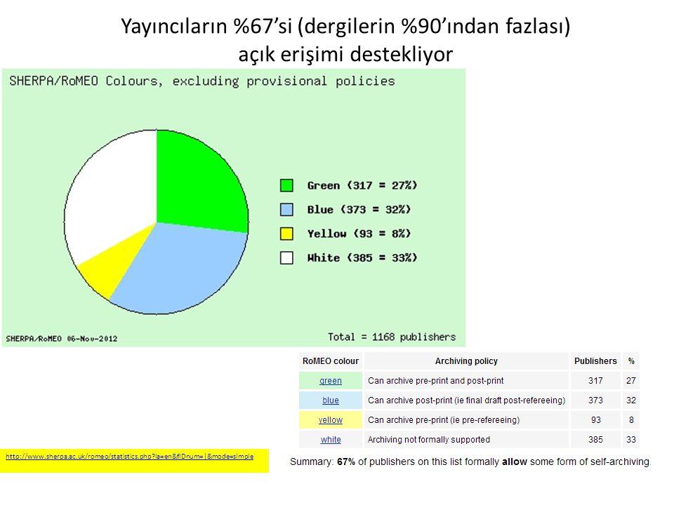 Yayıncıların %67'si (dergilerin %90'ından fazlası) açık erişimi destekliyor http://www.sherpa.ac.uk/romeo/statistics.php?la=en&fIDnum=|&mode=simple Ak