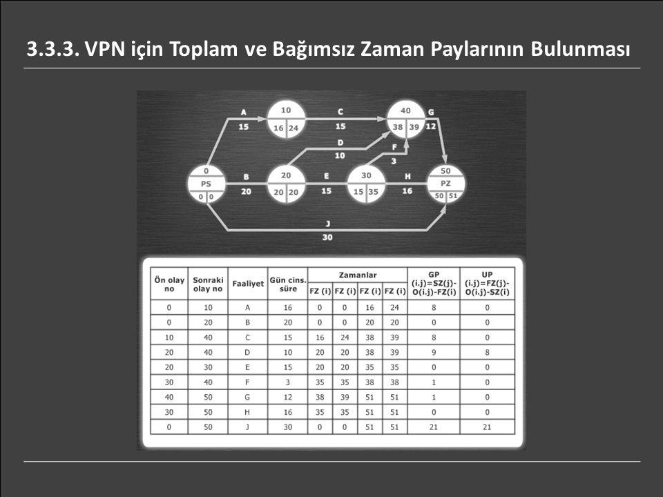 3.3.3. VPN için Toplam ve Bağımsız Zaman Paylarının Bulunması