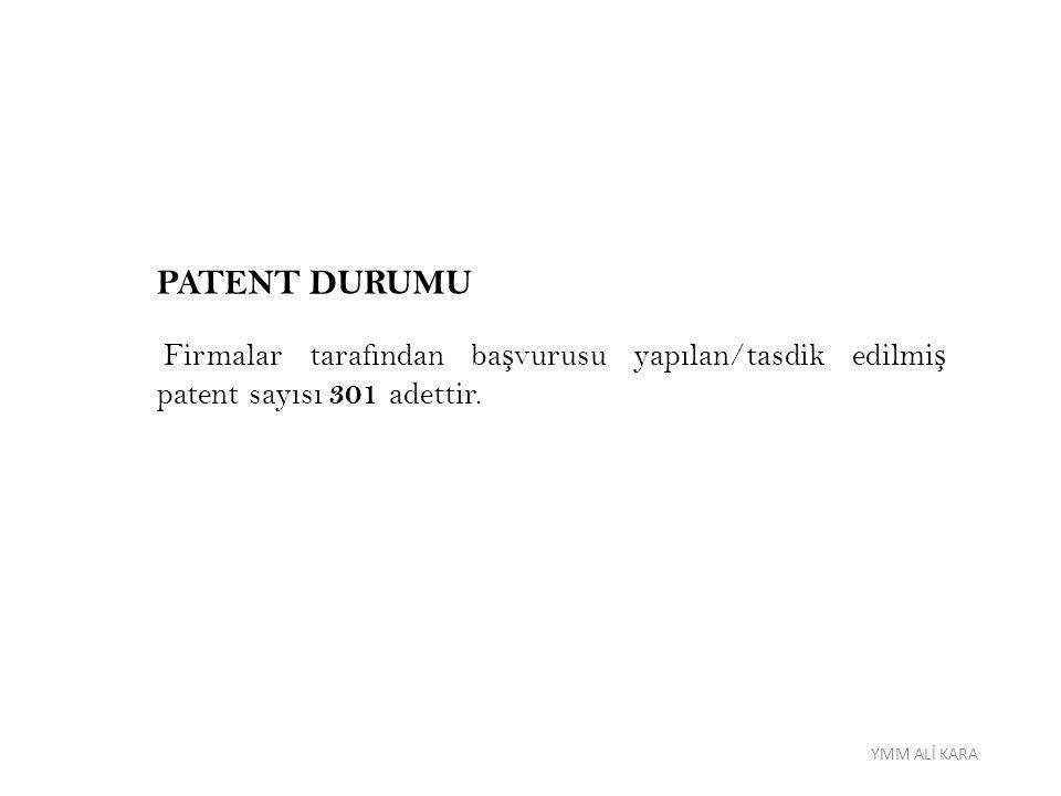 PATENT DURUMU Firmalar tarafından ba ş vurusu yapılan/tasdik edilmi ş patent sayısı 301 adettir. YMM ALİ KARA