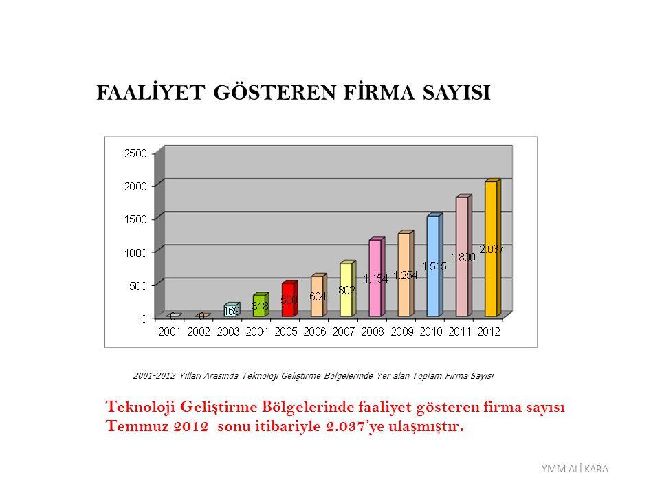 FAAL İ YET GÖSTEREN F İ RMA SAYISI 2001-2012 Yılları Arasında Teknoloji Geliştirme Bölgelerinde Yer alan Toplam Firma Sayısı Teknoloji Geli ş tirme Bö