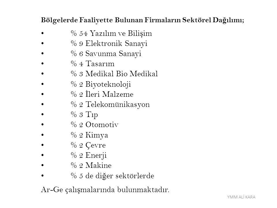 AR-GE İ ND İ R İ M İ Ar-Ge Merkezi: Dar mükellef kurumların Türkiye'deki i ş yerleri dâhil, kanunî veya i ş merkezi Türkiye'de bulunan sermaye ş irketlerinin; organizasyon yapısı içinde ayrı bir birim ş eklinde örgütlenmi ş, münhasıran yurt içinde ara ş tırma ve geli ş tirme faaliyetlerinde bulunan ve en az 50 tam zaman e ş de ğ er Ar-Ge personeli istihdam eden, yeterli Ar-Ge birikimi ve yetene ğ i olan birimlerdir.
