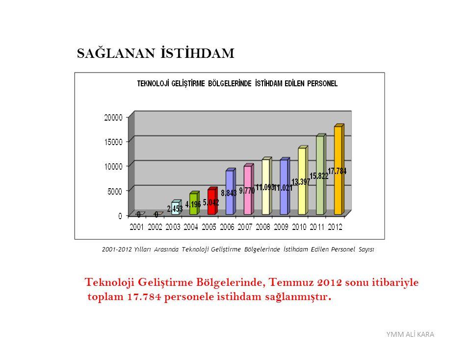 SA Ğ LANAN İ ST İ HDAM 2001-2012 Yılları Arasında Teknoloji Geliştirme Bölgelerinde İstihdam Edilen Personel Sayısı Teknoloji Geli ş tirme Bölgelerind