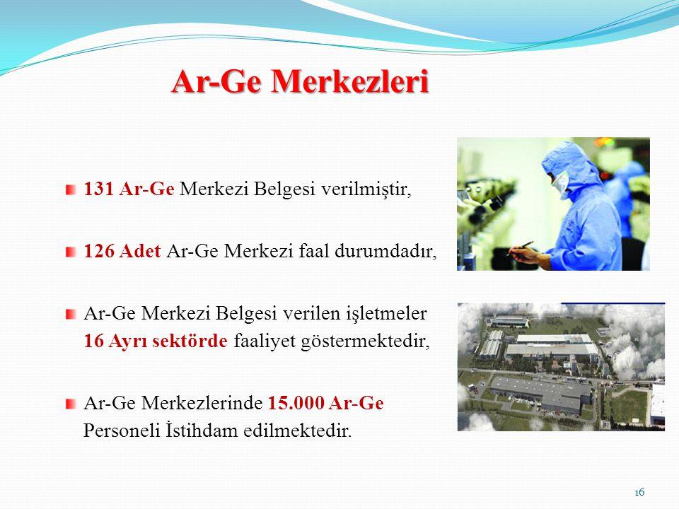 Ar-Ge Merkezleri 131 Ar-Ge Merkezi Belgesi verilmiştir, 126 Adet Ar-Ge Merkezi faal durumdadır, Ar-Ge Merkezi Belgesi verilen işletmeler 16 Ayrı sektörde faaliyet göstermektedir, Ar-Ge Merkezlerinde 15.000 Ar-Ge Personeli İstihdam edilmektedir.
