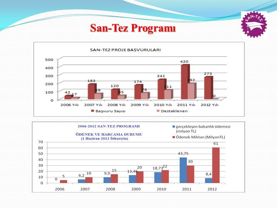 San-Tez Programı