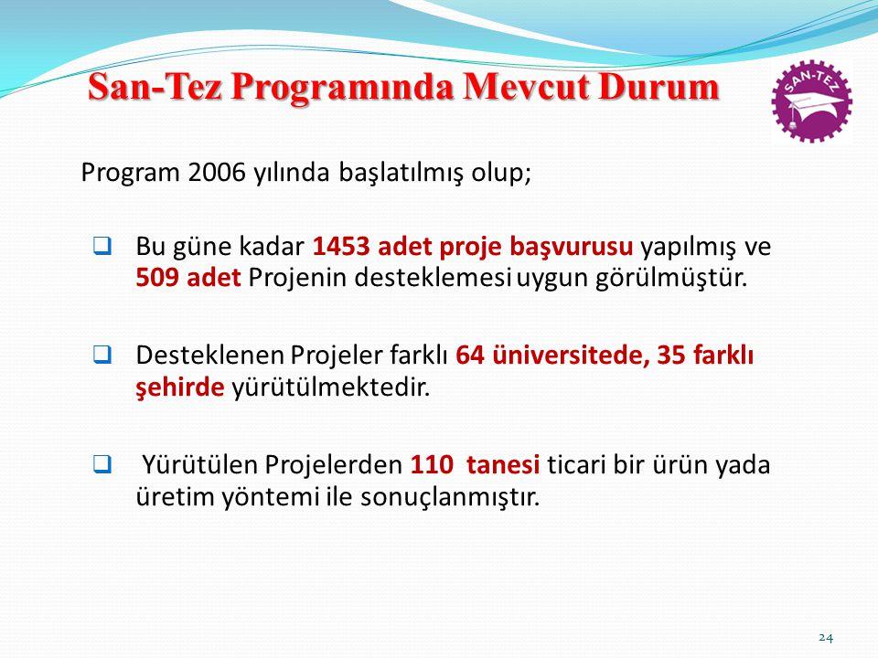 San-Tez Programında Mevcut Durum Program 2006 yılında başlatılmış olup;  Bu güne kadar 1453 adet proje başvurusu yapılmış ve 509 adet Projenin desteklemesi uygun görülmüştür.