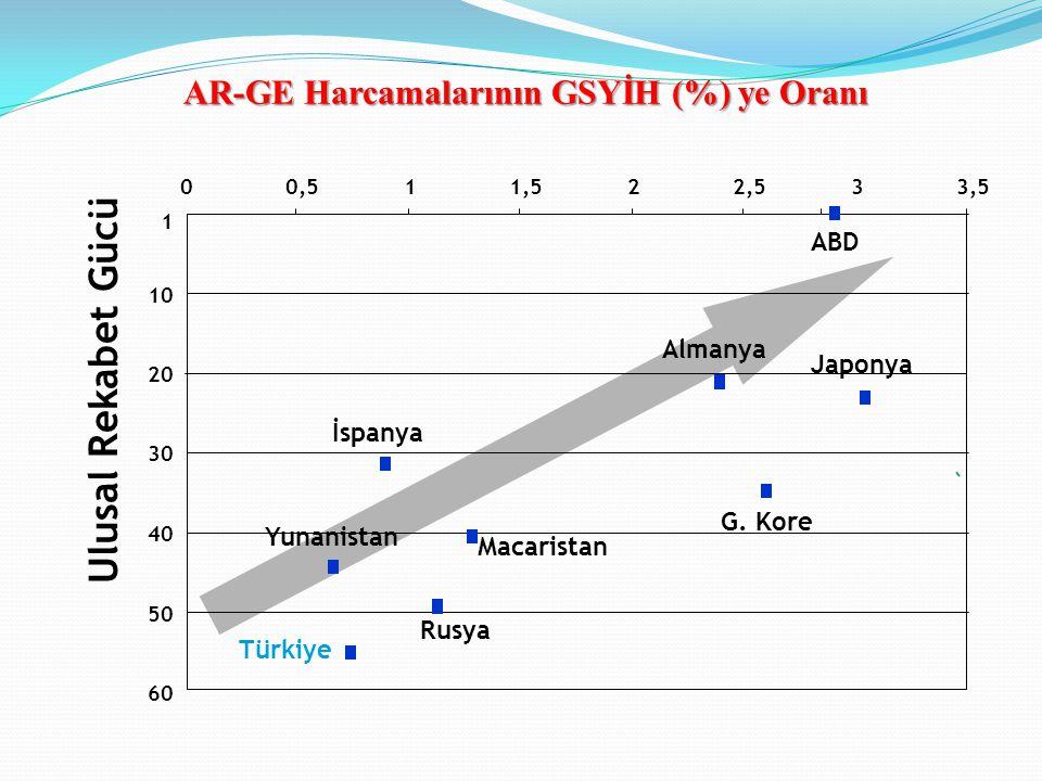 60 1 10 20 30 40 50 00,511,522,533,5 Ulusal Rekabet Gücü Almanya Japonya G. Kore İspanya Rusya Macaristan Yunanistan ABD AR-GE Harcamalarının GSYİH (%