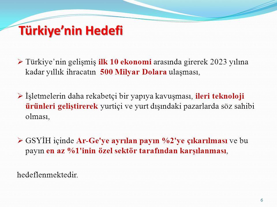 Türkiye'nin Hedefi  Türkiye'nin gelişmiş ilk 10 ekonomi arasında girerek 2023 yılına kadar yıllık ihracatın 500 Milyar Dolara ulaşması,  İşletmeleri
