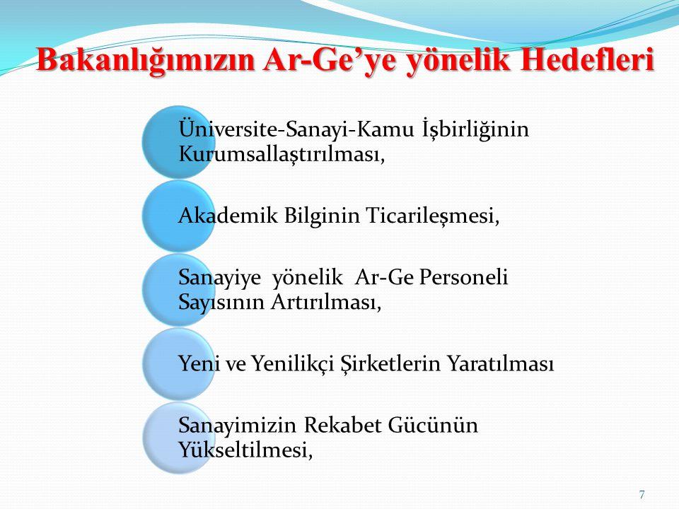 Bakanlığımızın Ar-Ge'ye yönelik Hedefleri 7