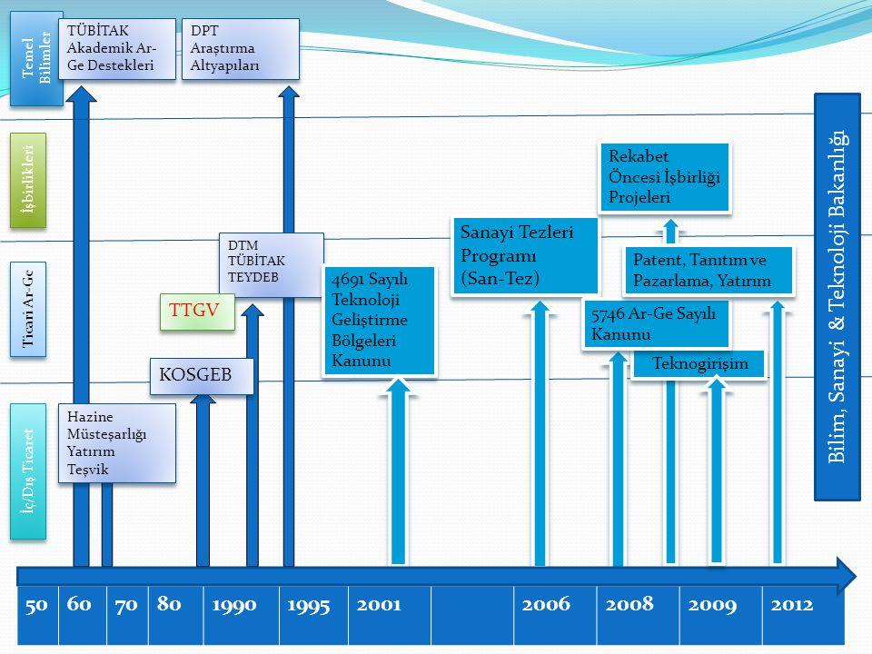506070801990199520012006200820092012 Temel Bilimler İşbirlikleri Ticari Ar-Ge İç/Dış Ticaret TÜBİTAK Akademik Ar- Ge Destekleri TÜBİTAK Akademik Ar- Ge Destekleri Hazine Müsteşarlığı Yatırım Teşvik Hazine Müsteşarlığı Yatırım Teşvik DPT Araştırma Altyapıları DPT Araştırma Altyapıları DTM TÜBİTAK TEYDEB DTM TÜBİTAK TEYDEB TTGV KOSGEB 4691 Sayılı Teknoloji Geliştirme Bölgeleri Kanunu Sanayi Tezleri Programı (San-Tez) Sanayi Tezleri Programı (San-Tez) Teknogirişim 5746 Ar-Ge Sayılı Kanunu Patent, Tanıtım ve Pazarlama, Yatırım Bilim, Sanayi & Teknoloji Bakanlığı Rekabet Öncesi İşbirliği Projeleri