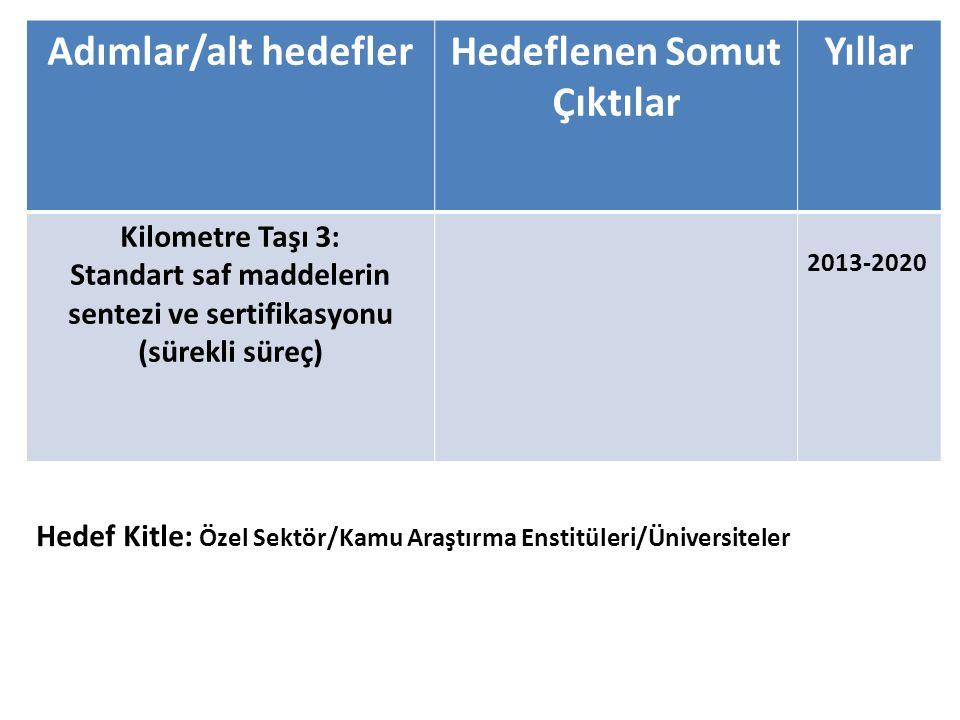Adımlar/alt hedefler Hedeflenen Somut Çıktılar Yıllar Kilometre Taşı 3: Standart saf maddelerin sentezi ve sertifikasyonu (sürekli süreç) 2013-2020 He