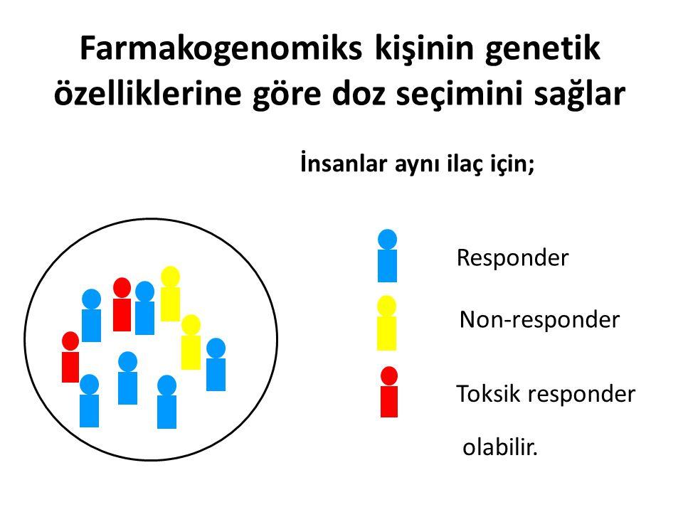Farmakogenomiks kişinin genetik özelliklerine göre doz seçimini sağlar Responder Non-responder Toksik responder İnsanlar aynı ilaç için; olabilir.