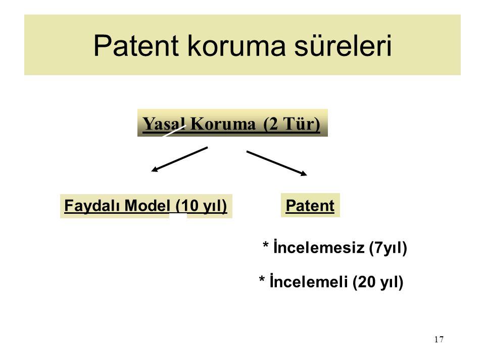 17 Patent koruma süreleri Faydalı Model (10 yıl) Patent * İncelemesiz (7yıl) Yasal Koruma (2 Tür) * İncelemeli (20 yıl)