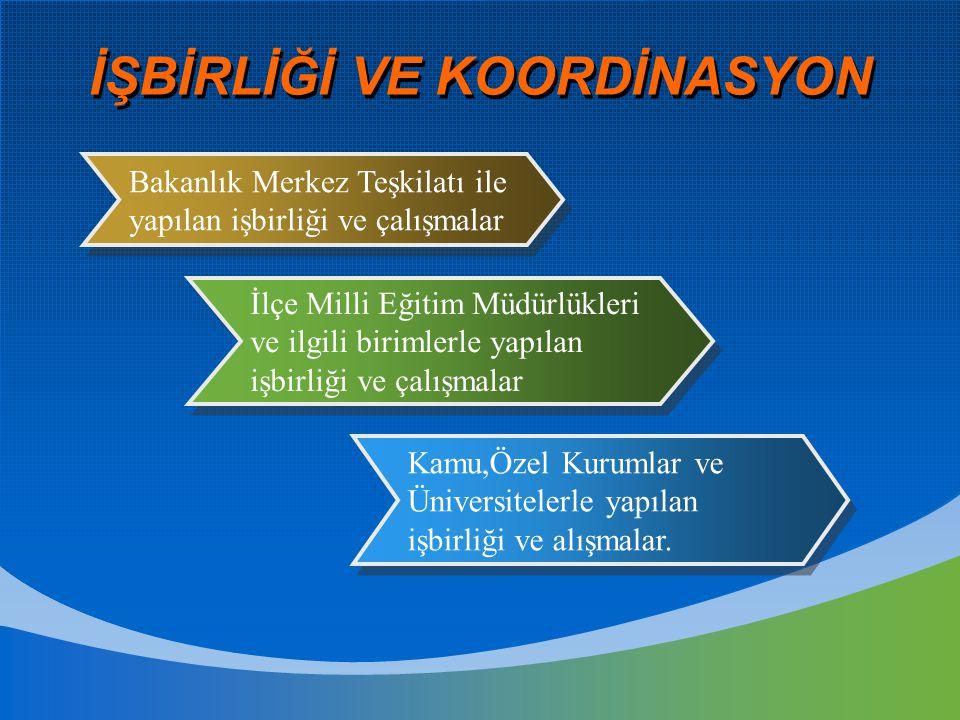 İŞBİRLİĞİ VE KOORDİNASYON Kamu,Özel Kurumlar ve Üniversitelerle yapılan işbirliği ve alışmalar. İlçe Milli Eğitim Müdürlükleri ve ilgili birimlerle ya