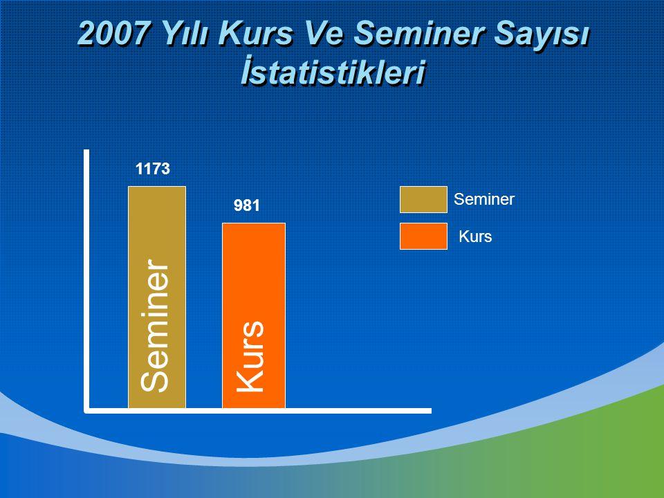 2007 Yılı Kurs Ve Seminer Sayısı İstatistikleri Seminer Kurs 981 1173 Seminer Kurs