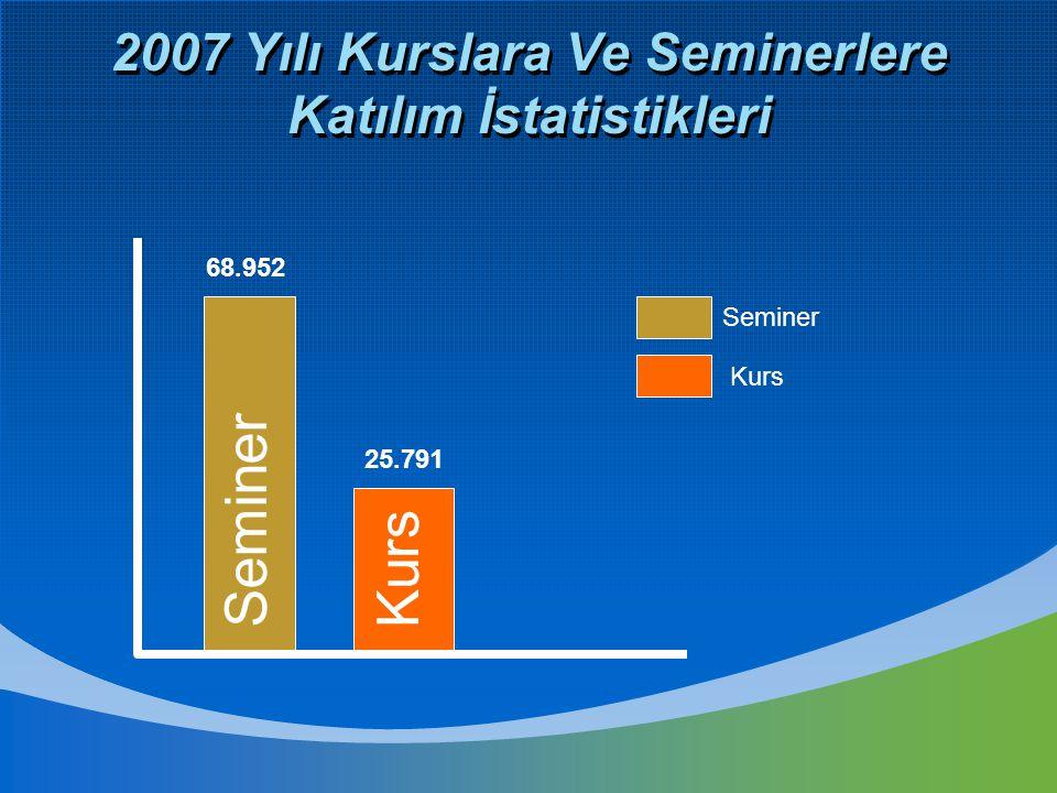 2007 Yılı Kurslara Ve Seminerlere Katılım İstatistikleri Seminer Kurs 25.791 68.952 Seminer Kurs
