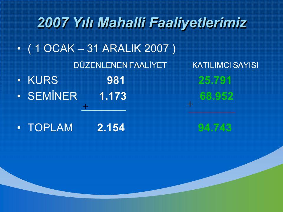 2007 Yılı Mahalli Faaliyetlerimiz ( 1 OCAK – 31 ARALIK 2007 ) DÜZENLENEN FAALİYET KATILIMCI SAYISI KURS 981 25.791 SEMİNER 1.173 68.952 TOPLAM 2.154 9