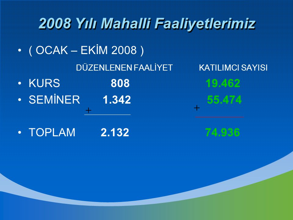 2008 Yılı Mahalli Faaliyetlerimiz ( OCAK – EKİM 2008 ) DÜZENLENEN FAALİYET KATILIMCI SAYISI KURS 808 19.462 SEMİNER 1.342 55.474 TOPLAM 2.132 74.936