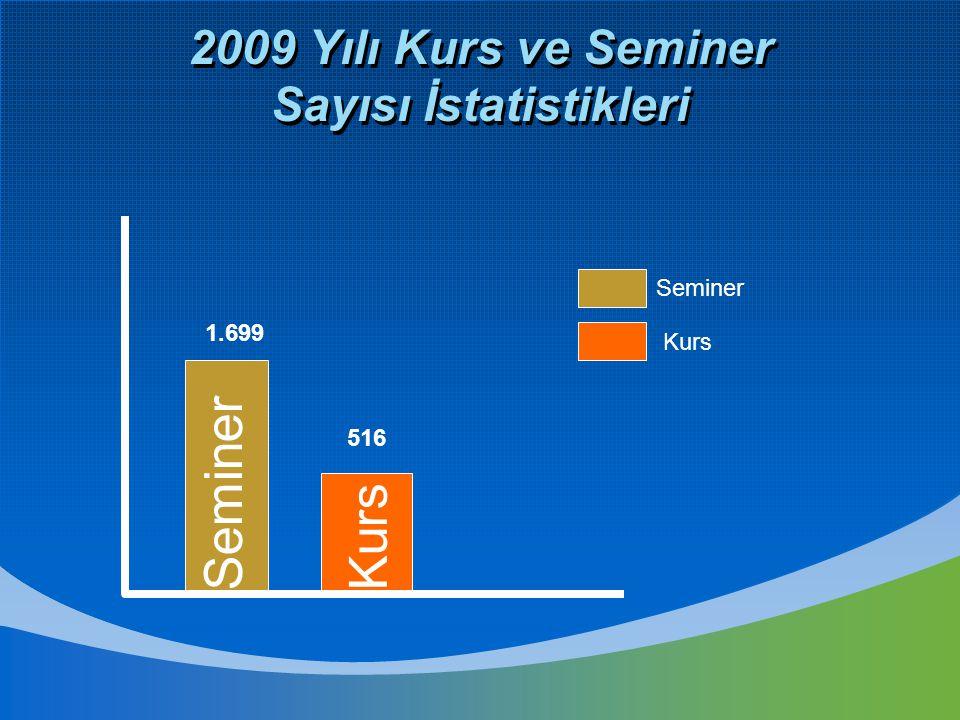 2009 Yılı Kurs ve Seminer Sayısı İstatistikleri Seminer Kurs 516 1.699 SeminerKurs