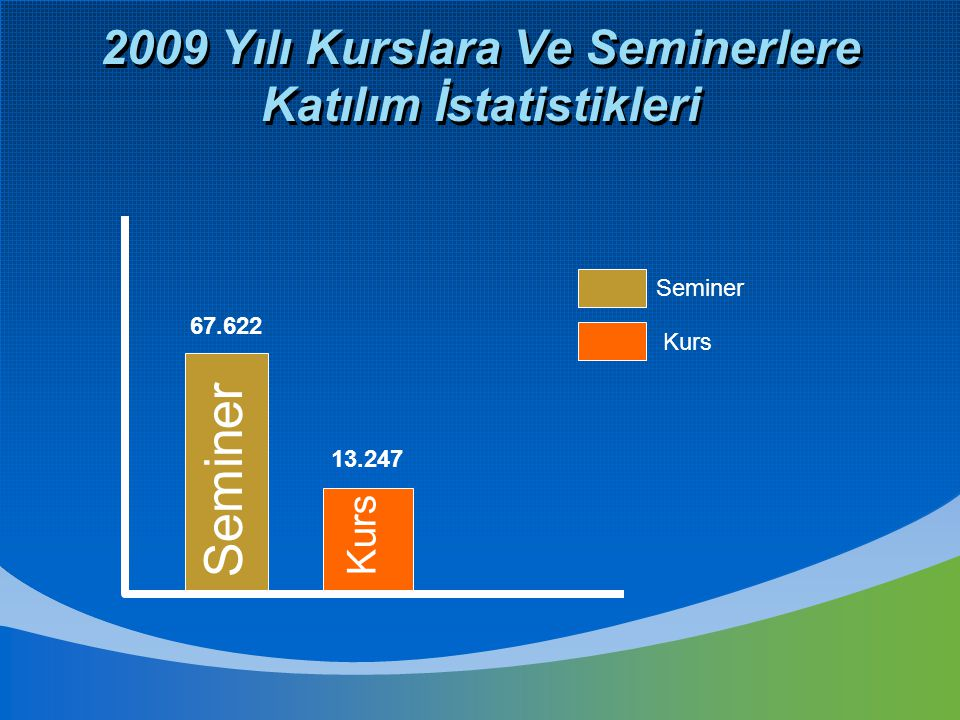 2009 Yılı Kurslara Ve Seminerlere Katılım İstatistikleri Seminer Kurs 13.247 67.622 Seminer Kurs