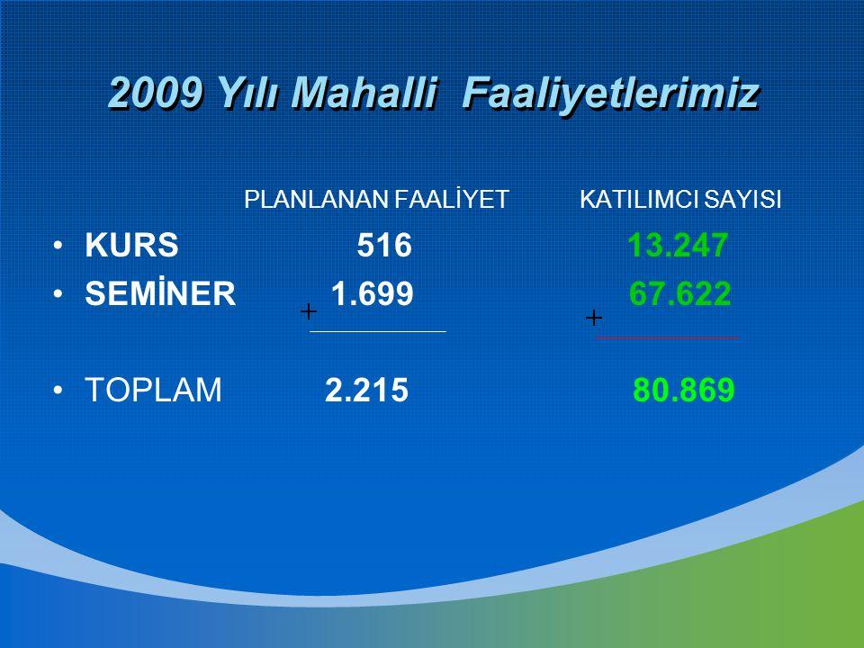 2009 Yılı Mahalli Faaliyetlerimiz PLANLANAN FAALİYET KATILIMCI SAYISI KURS 516 13.247 SEMİNER 1.699 67.622 TOPLAM 2.215 80.869